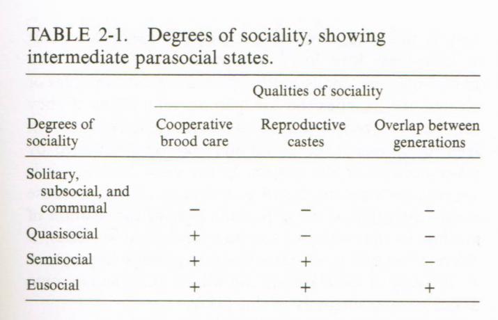 Social categories, from Wilson (1971) © MNHN